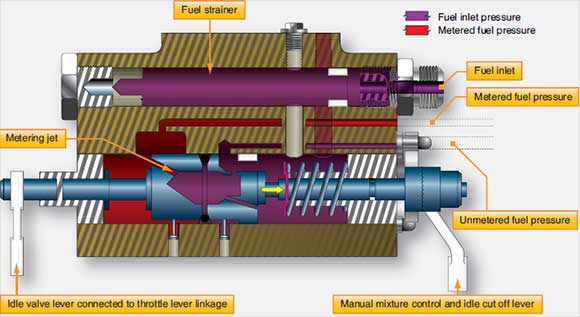 Figure 2-34. Fuel metering section of the injector.