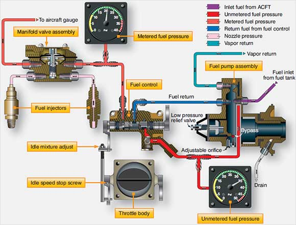Figure 2-39. Continental/TCM Fuel-Injection System.