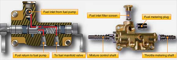 Figure 2-43. Dual fuel control assembly.