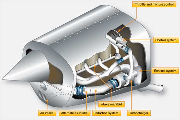 Figure 3-16. Typical location of the air induction and exhaust systems of a normalizing turbocharger system.