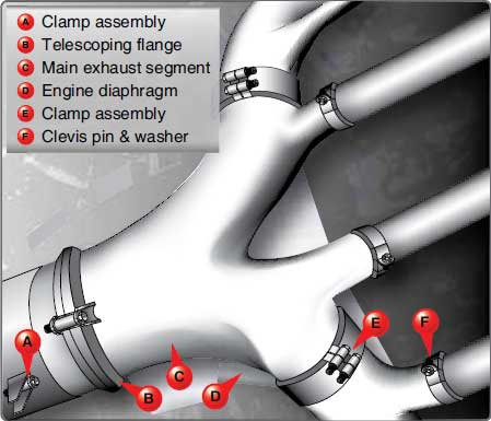 Figure 3-40. Elements of an exhaust collector ring installed on a radial engine.
