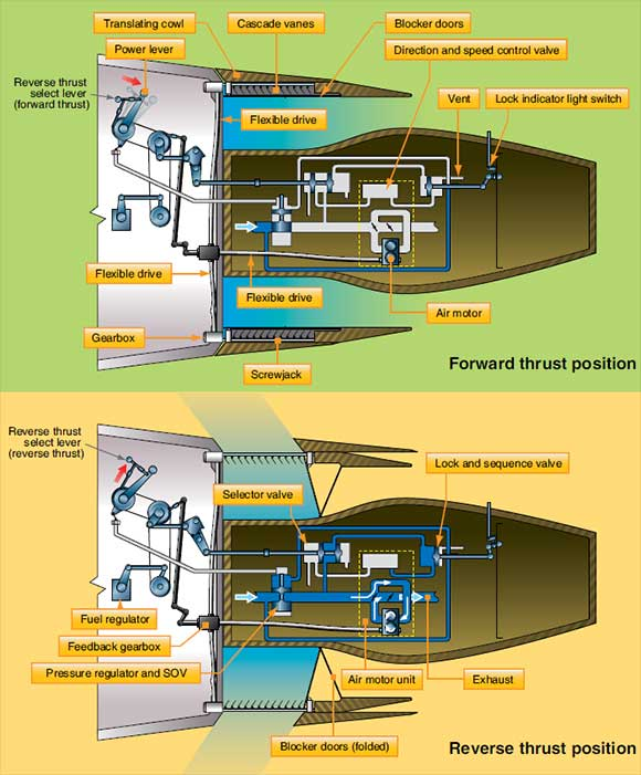 Figure 3-49. Components of a thrust reverser system.