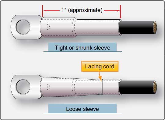 Figure 4-105. Insulating sleeves.