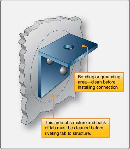Figure 4-113. Bonding or grounding tab riveted to structure.