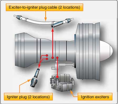 Figure 4-65. Turbine ignition system components.