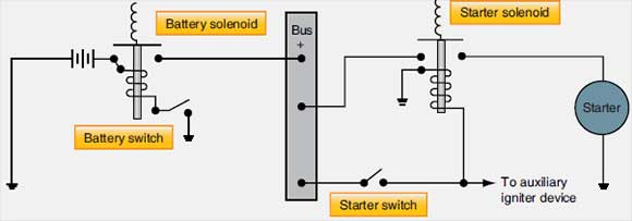 Figure 5-4. Typical starting circuit using a direct cranking electric starter.