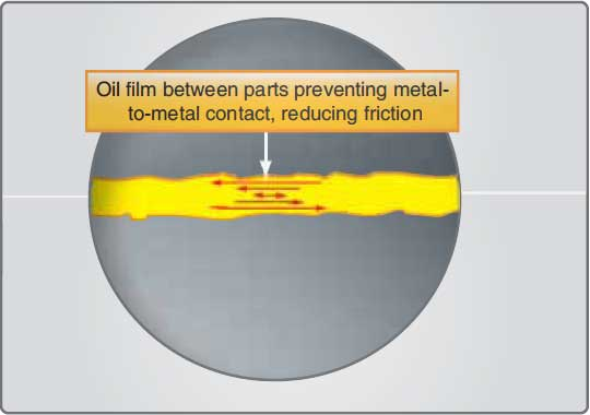 Figure 6-2. Oil film acts as a cushion between two moving surfaces.