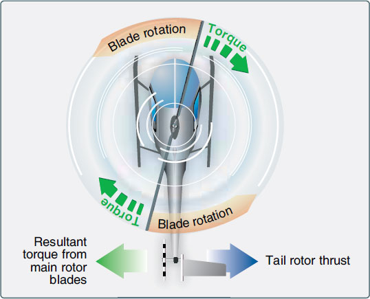 Figure 1-100. A tail rotor is designed to produce thrust in a direction opposite to that of the torque produced by the rotation of the main rotor blades. It is sometimes called an antitorque rotor.