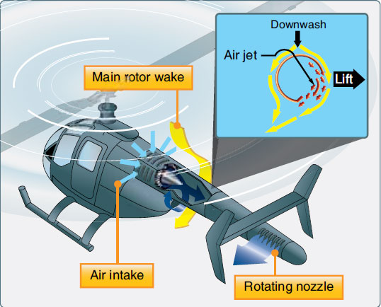 Figure 1-102. While in a hover, Coanda Effect supplies approximately two-thirds of the lift necessary to maintain directional control. The rest is created by directing the thrust from the controllable rotating nozzle.