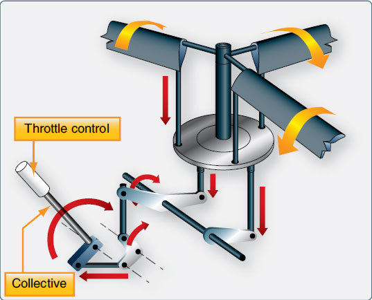 Figure 1-103. The collective changes the pitch of all of the rotor blades simultaneously and by the same amount, thereby increasing or decreasing lift.