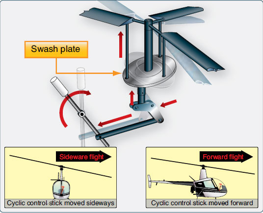 Figure 1-104. The cyclic changes the angle of the swash plate which changes the plane of rotation of the rotor blades. This moves the aircraft horizontally in any direction depending on the positioning of the cyclic.
