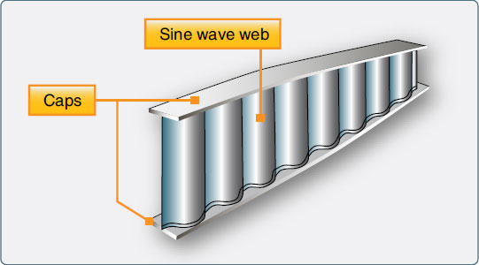 Figure 1-29. A sine wave wing spar can be made from aluminum or composite materials.