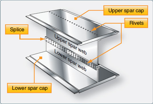 Figure 1-30. A fail-safe spar with a riveted spar web.