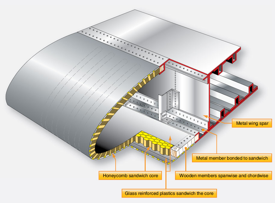 Figure 1-39. A wing leading edge formed from honeycomb material bonded to the aluminum spar structure.