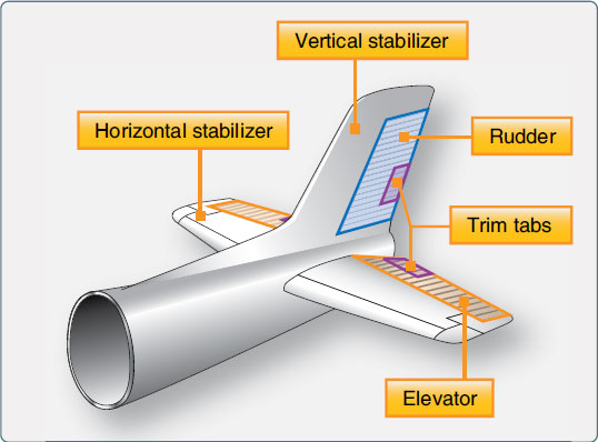 Figure 1-47. Components of a typical empennage.