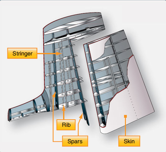 Figure 1-48. Vertical stabilizer.