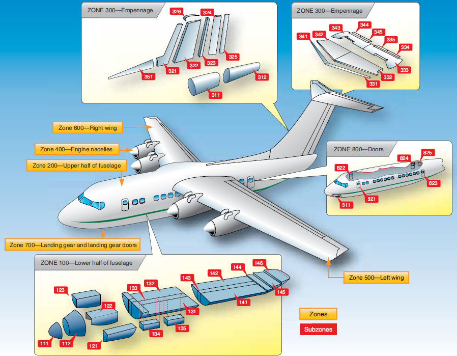 Figure 1-92. Large aircraft are divided into zones and subzones for identifying the location of various components.