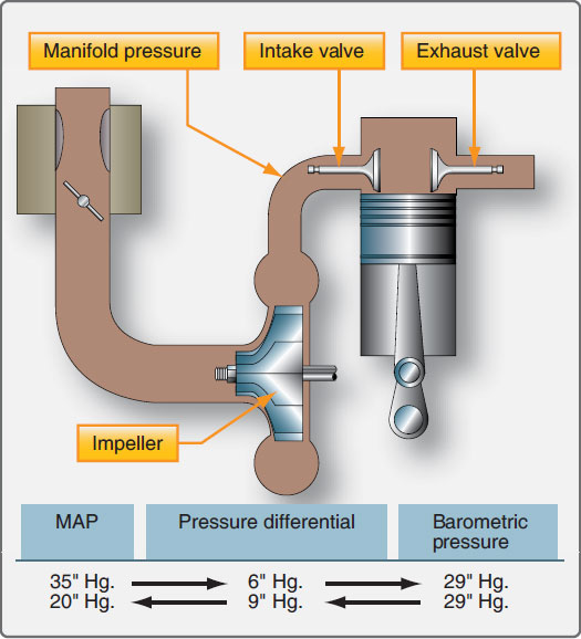 Figure 10-49. Effect of valve overlap.
