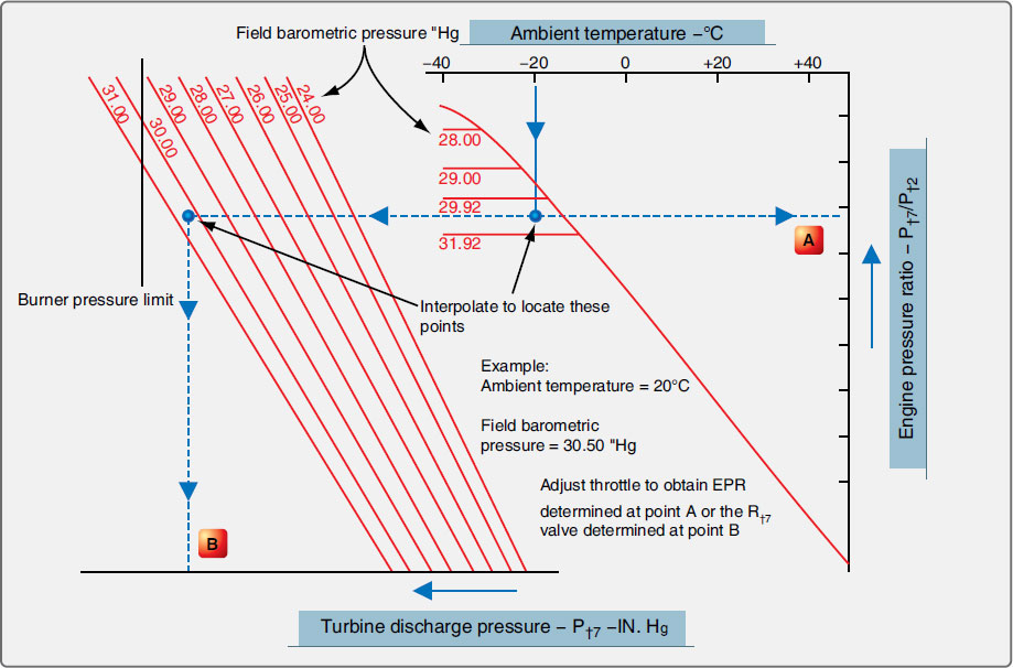 Figure 10-74. Typical takeoff thrust setting curve for static conditions.