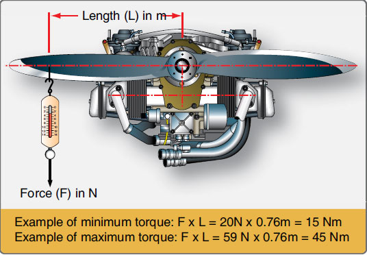 Figure 11-34. Checking propeller gearbox.