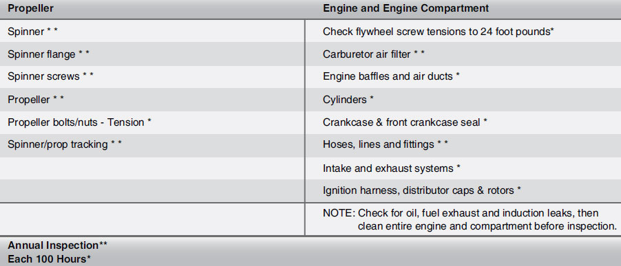 Figure 11-35. Engine inspection charts.