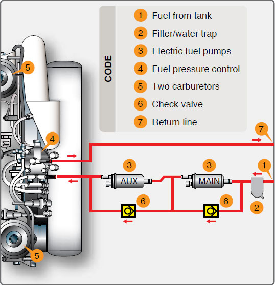 Figure 11-9. Fuel system components.