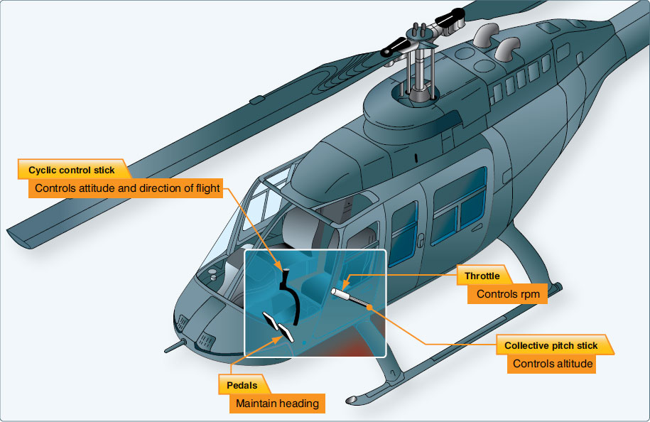 Figure 2-22. Controls of a helicopter and the principal function of each.