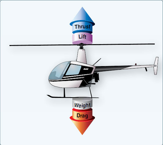 Figure 2-31. To maintain a hover at a constant altitude, enough lift and thrust must be generated to equal the weight of the helicopter and the drag produced by the rotor blades.