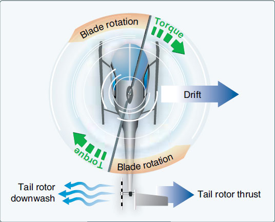 Figure 2-32. A tail rotor is designed to produce thrust in a direction opposite torque. The thrust produced by the tail rotor is sufficient to move the helicopter laterally.