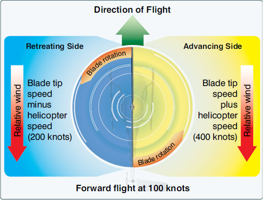 Figure 2-40. The blade tip speed of this helicopter is approximately 300 knots. If the helicopter is moving forward at 100 knots, the relative windspeed on the advancing side is 400 knots. On the retreating side, it is only 200 knots. This difference in speed causes a dissymmetry of lift.