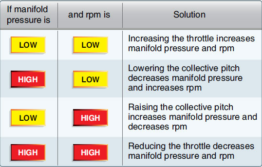 Figure 2-47. Relationship between manifold pressure, rpm, collective, and throttle.