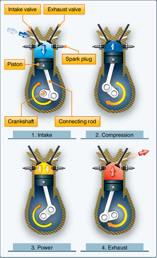 Figure 2-56. The arrows indicate the direction of motion of the crankshaft and piston during the four-stroke cycle.