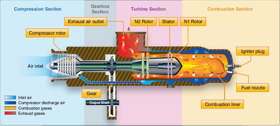Figure 2-57. Many helicopters use a turboshaft engine to drive the main transmission and rotor systems. The main difference between a turboshaft and a turbojet engine is that most of the energy produced by the expanding gases is used to drive a turbine rather than producing thrust through the expulsion of exhaust gases.