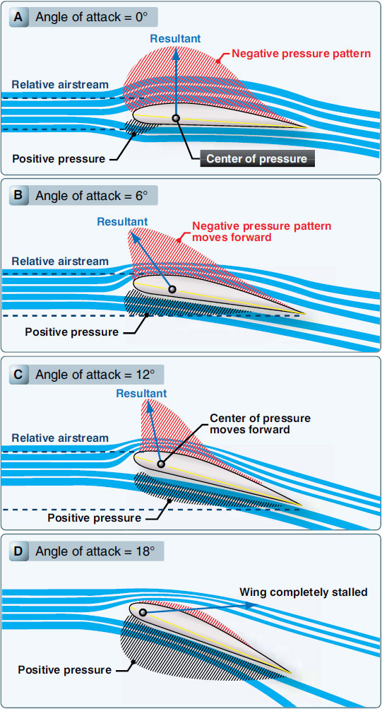 Figure 2-6. Effect on increasing angle of attack.