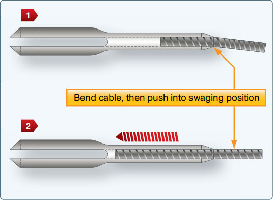 Figure 2-68. Insertion of cable into terminal.