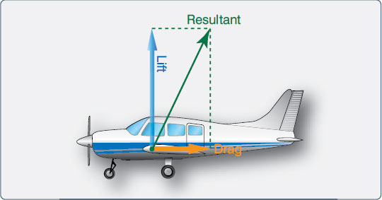Figure 2-8. Resultant of lift and drag.