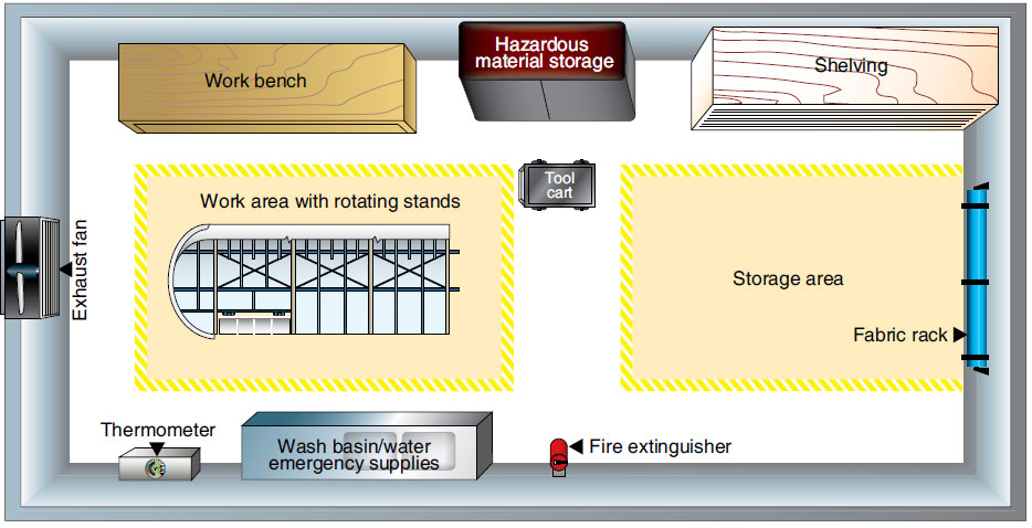 Figure 3-15. Some components of a work area for covering an aircraft with fabric.