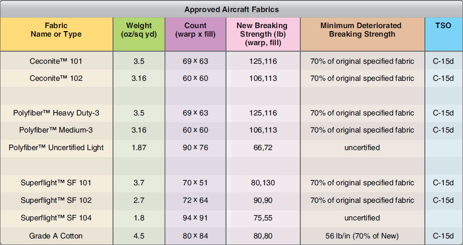 Figure 3-4. Approved fabrics for covering aircraft.