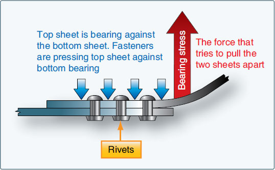 Figure 4-2. Bearing stress.
