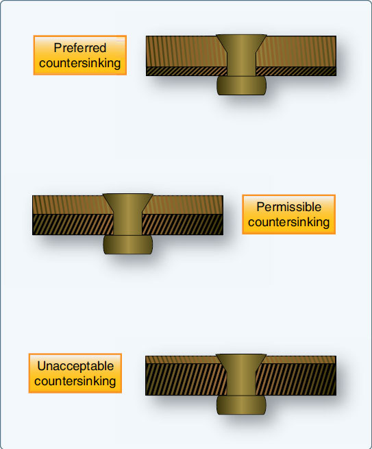 Figure 4-91. Countersinking dimensions.