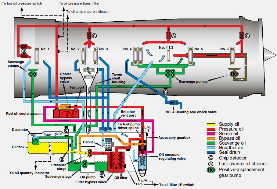 Figure 6-45. Typical turbine dry-sump pressure regulated lubrication system. [click image to enlarge]