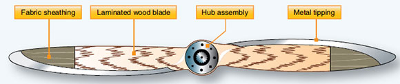 Figure 7-20. Fix-pitch wooden propeller assembly.