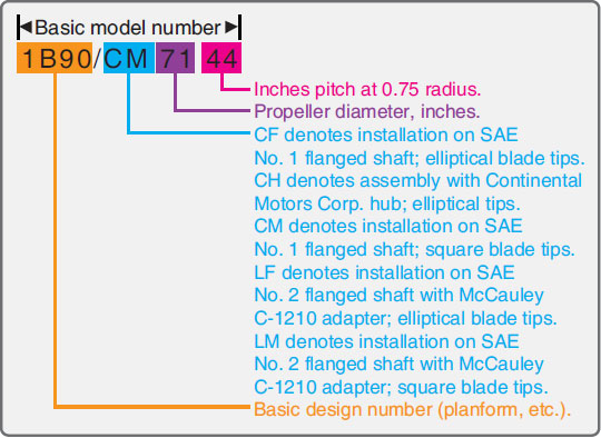 Figure 7-23. Complete propeller model numbers.