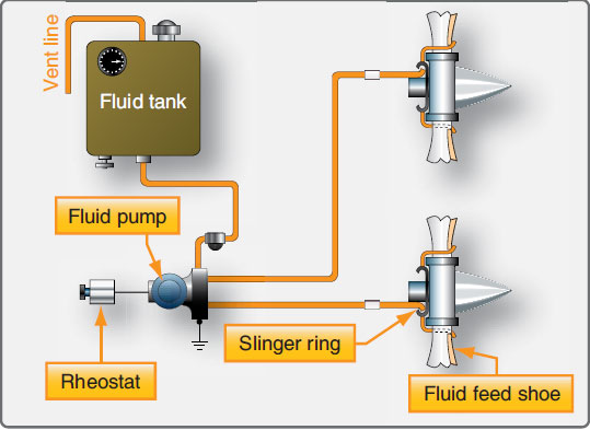 Figure 7-27. Typical propeller fluid anti-icing system.