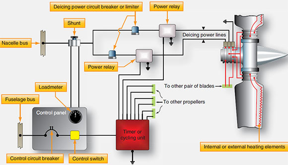 Figure 7-28. Typical electrical deicing system.