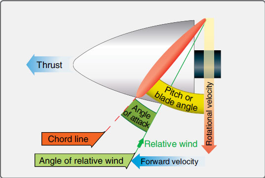 Figure 7-5. Propeller aerodynamic factors.