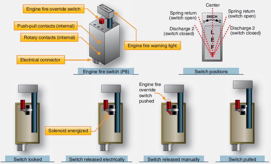 Figure 9-13. Engine fire switch operation.