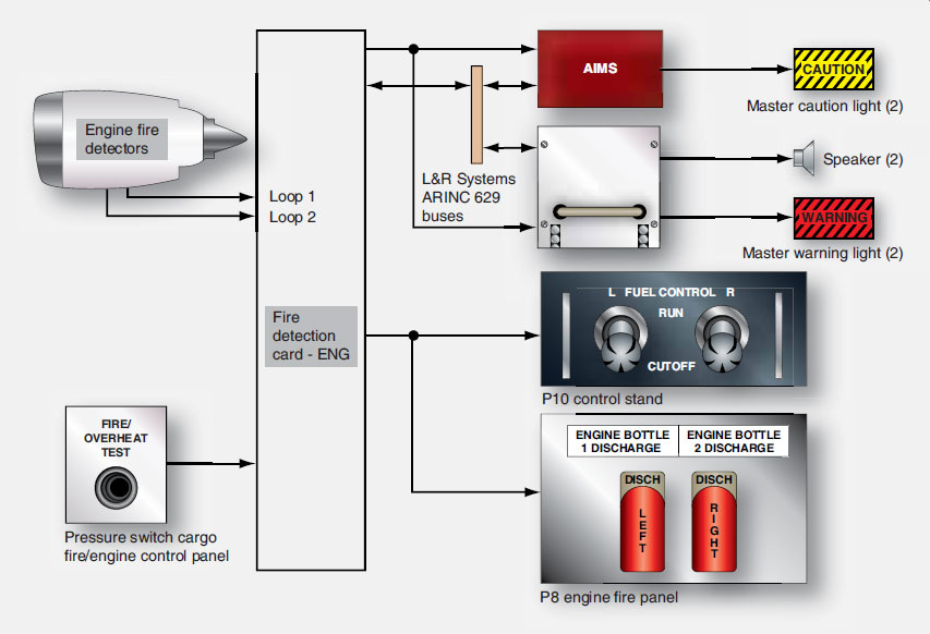 Figure 9-20. Engine fire detection system.