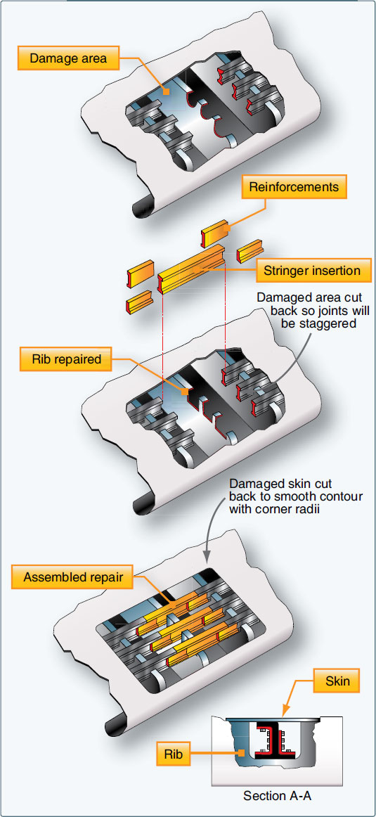 Figure 4-188. Stringer repair by insertion when damage affects more than one stringer.
