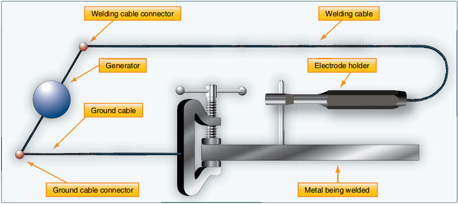 Figure 5-2. Typical arc welding circuit.